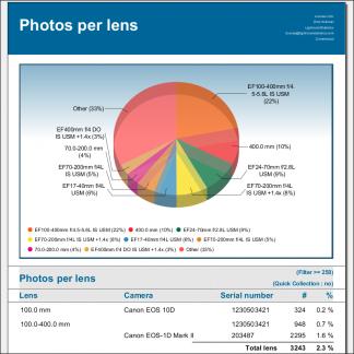 Lens usage